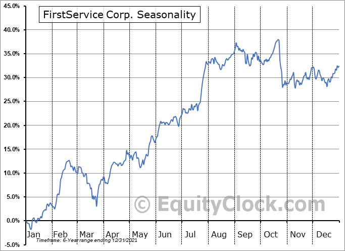 FirstService Corporation Seasonal Chart