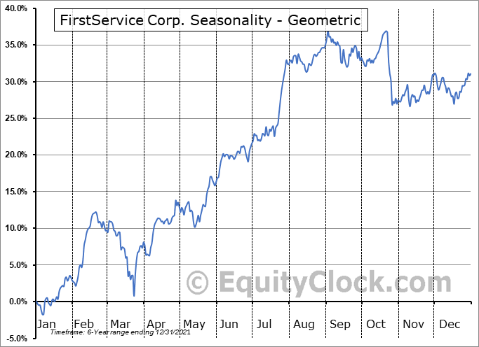 FirstService Corp. (NASD:FSV) Seasonality