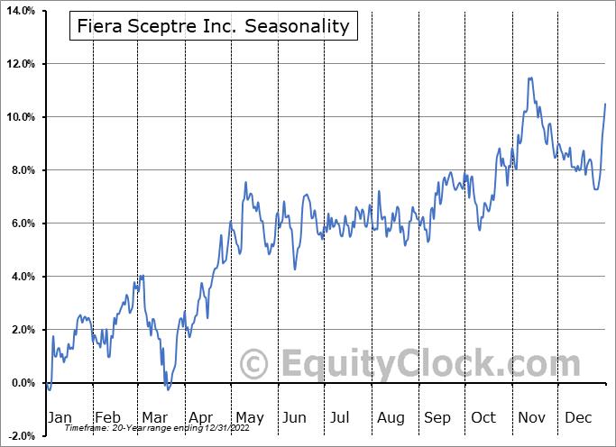 Fiera Sceptre Inc. (TSE:FSZ.TO) Seasonality