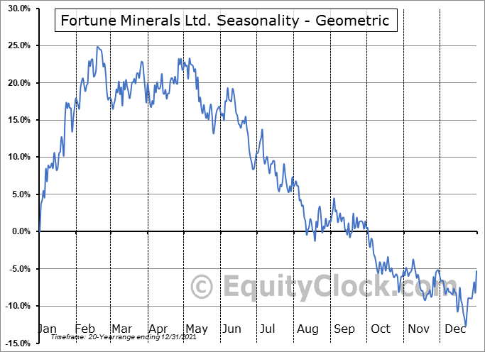 Fortune Minerals Ltd. (TSE:FT.TO) Seasonality