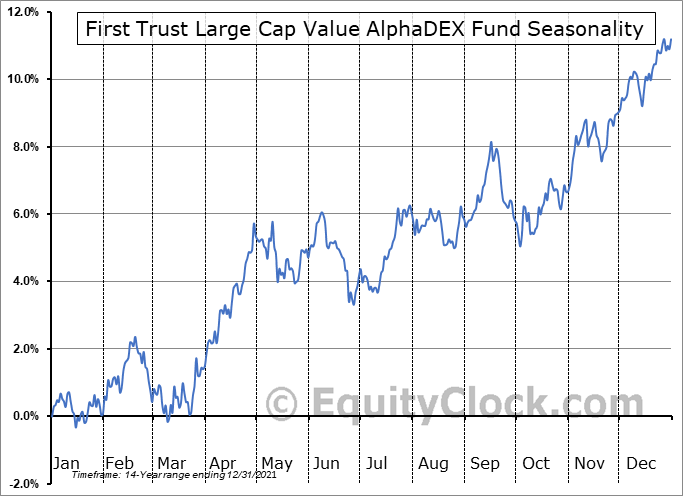 First Trust Large Cap Value AlphaDEX Fund (NASD:FTA) Seasonal Chart