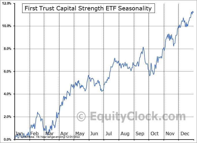 First Trust Capital Strength ETF (NASD:FTCS) Seasonality