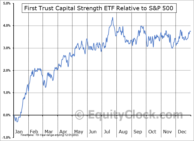 FTCS Relative to the S&P 500