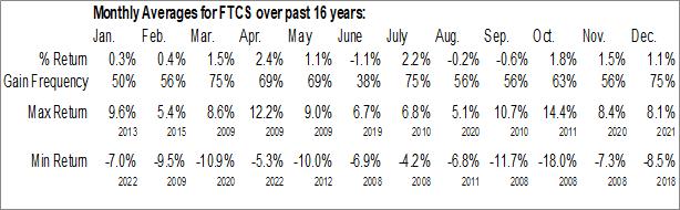 Monthly Seasonal First Trust Capital Strength ETF (NASD:FTCS)