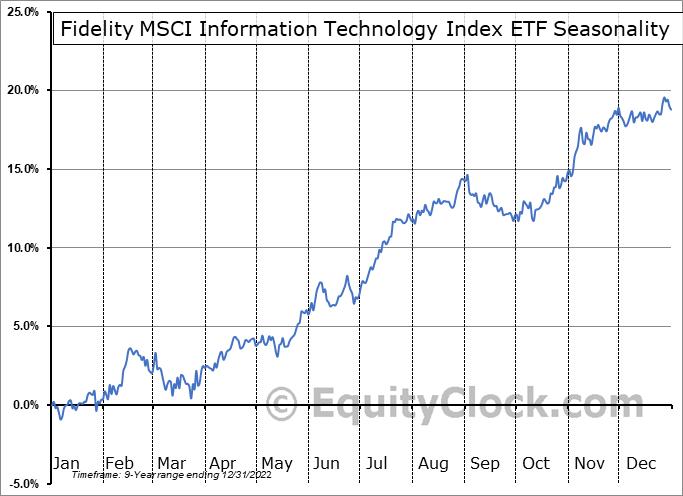 Fidelity MSCI Information Technology Index ETF (AMEX:FTEC) Seasonality