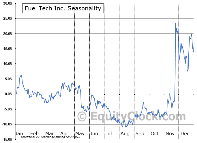 Fuel Tech Inc. (NASD:FTEK) Seasonality