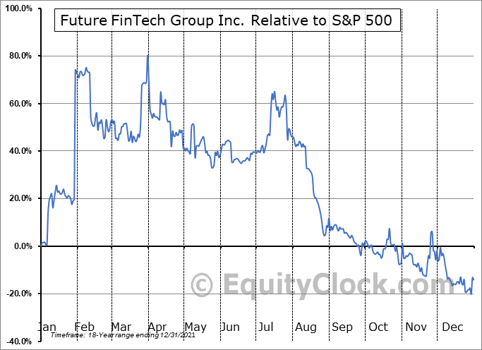 FTFT Relative to the S&P 500