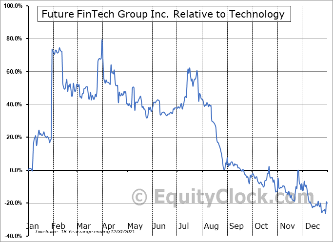 FTFT Relative to the Sector