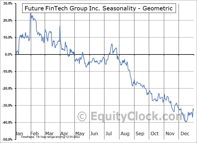 Future FinTech Group Inc. (NASD:FTFT) Seasonality