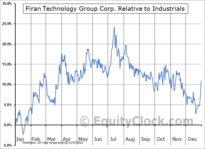 FTG.TO Relative to the Sector