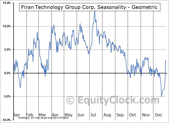 Firan Technology Group Corp. (TSE:FTG.TO) Seasonality