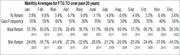 Monthly Seasonal Firan Technology Group Corp. (TSE:FTG.TO)