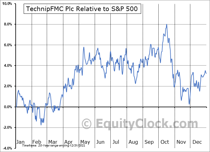 FTI Relative to the S&P 500