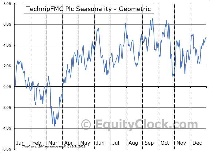 TechnipFMC Plc (NYSE:FTI) Seasonality
