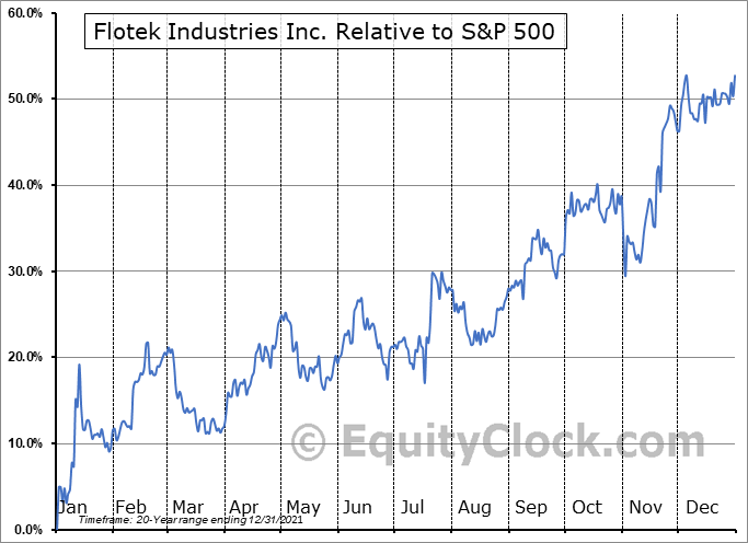 FTK Relative to the S&P 500