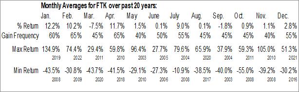 Monthly Seasonal Flotek Industries Inc. (NYSE:FTK)