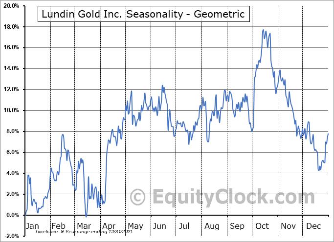 Lundin Gold Inc. (OTCMKT:FTMNF) Seasonality