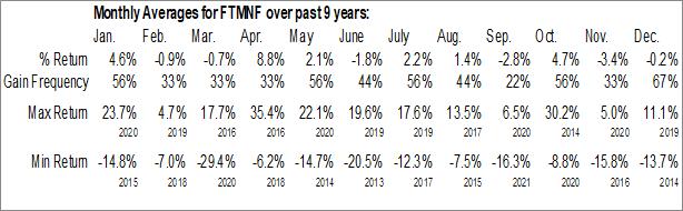 Monthly Seasonal Lundin Gold Inc. (OTCMKT:FTMNF)