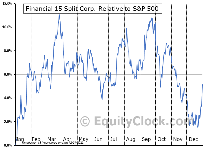 FTN.TO Relative to the S&P 500