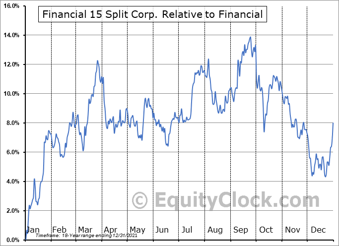 FTN.TO Relative to the Sector