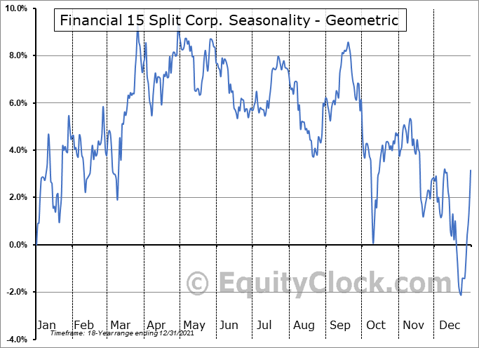 Financial 15 Split Corp. (TSE:FTN.TO) Seasonality