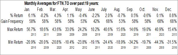 Monthly Seasonal Financial 15 Split Corp. (TSE:FTN.TO)