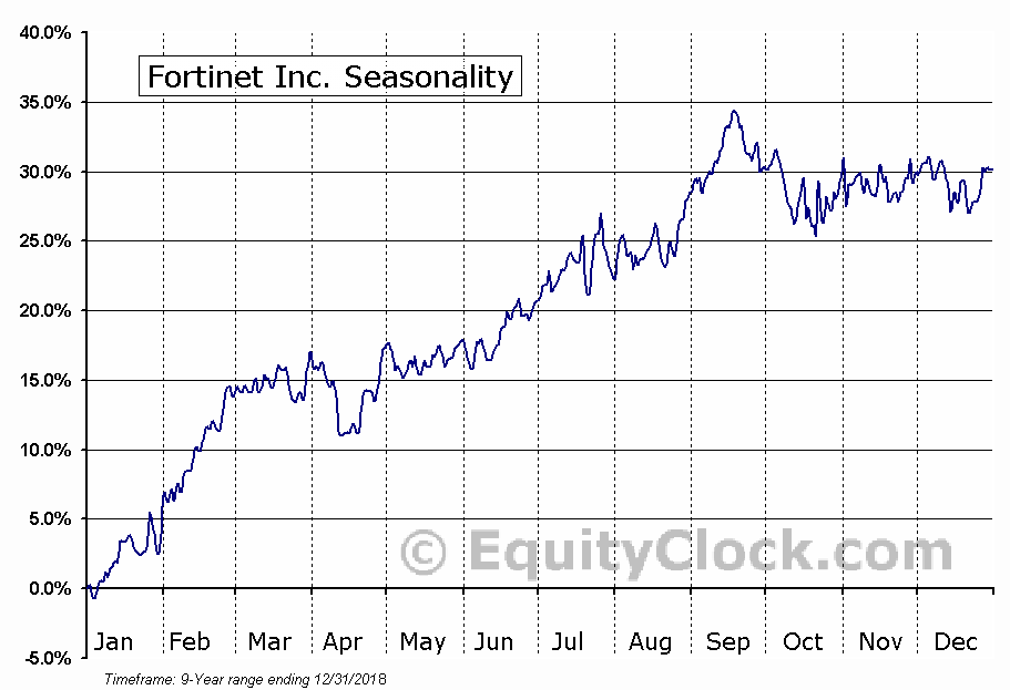 Fortinet Inc. (NASD:FTNT) Seasonal Chart