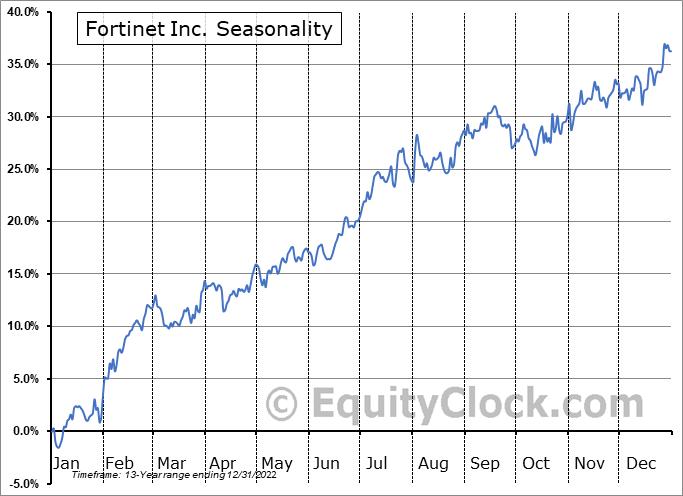 Fortinet, Inc. Seasonal Chart