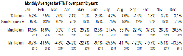 Monthly Seasonal Fortinet Inc. (NASD:FTNT)