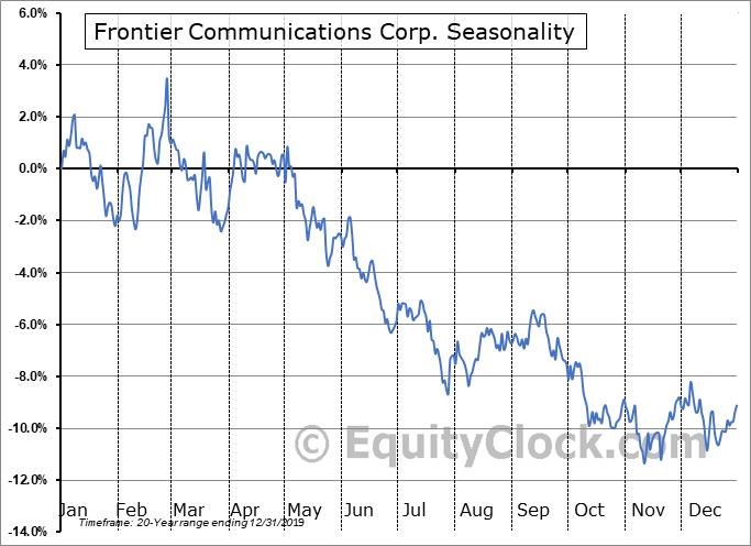 Frontier Communications Corp. (NASD:FTR) Seasonal Chart