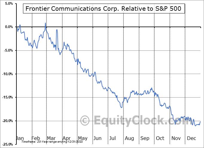 FTRCQ Relative to the S&P 500
