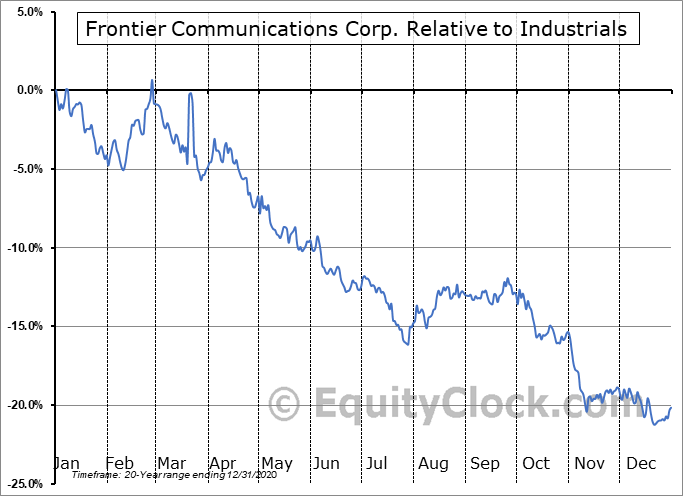 FTRCQ Relative to the Sector
