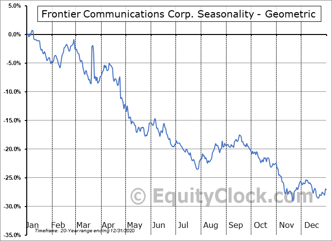 Frontier Communications Corp. (OTCMKT:FTRCQ) Seasonality