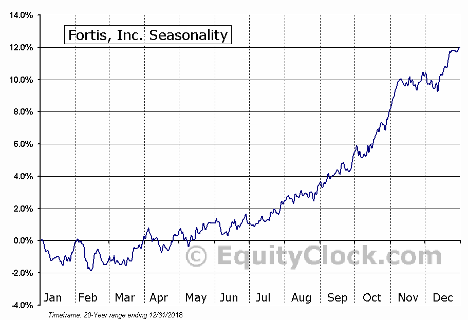 Fortis Incorporated  (TSE:FTS) Seasonal Chart