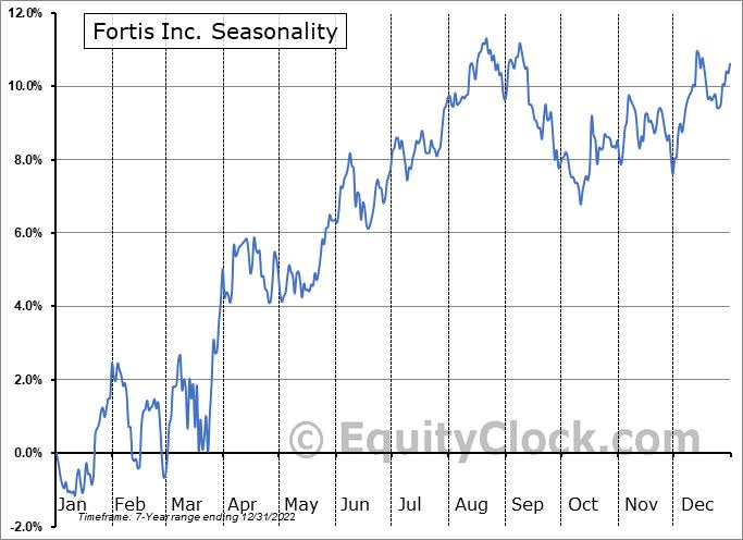 Fortis Inc. Seasonal Chart