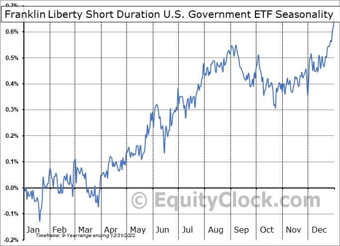 Franklin Liberty Short Duration U.S. Government ETF (AMEX:FTSD) Seasonality