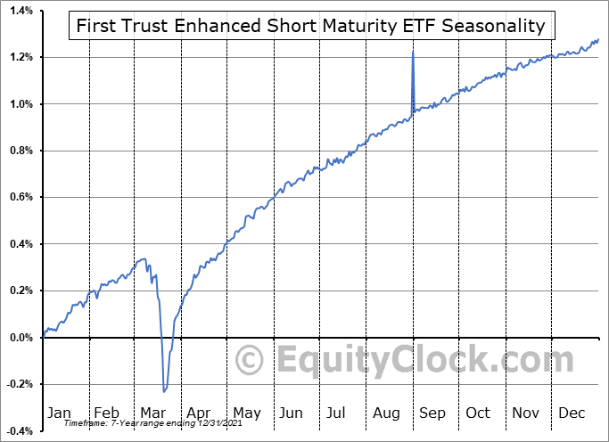 First Trust Enhanced Short Maturity ETF (NASD:FTSM) Seasonality