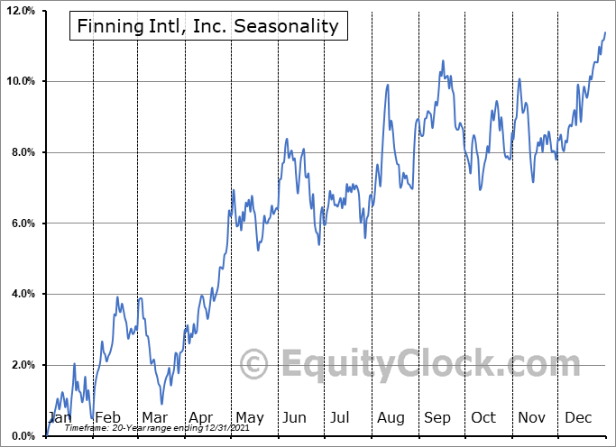 Finning Intl, Inc. (TSE:FTT.TO) Seasonal Chart