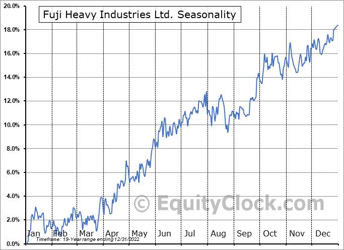 Fuji Heavy Industries Ltd. (OTCMKT:FUJHY) Seasonality