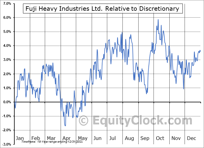 FUJHY Relative to the Sector
