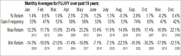 Monthly Seasonal Fuji Heavy Industries Ltd. (OTCMKT:FUJHY)