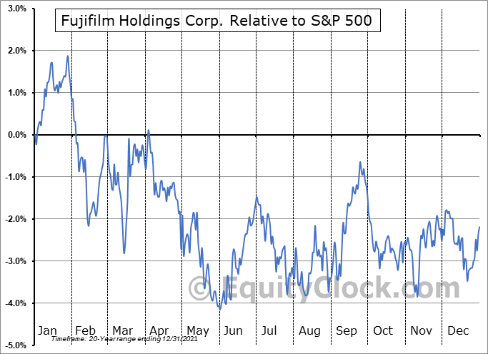 FUJIY Relative to the S&P 500