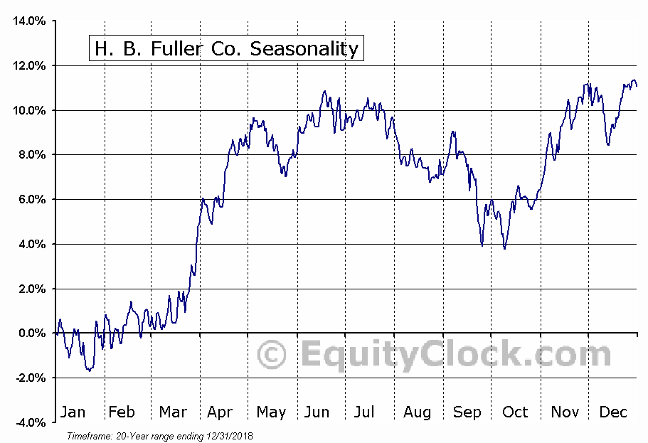 H. B. Fuller Co. (NYSE:FUL) Seasonal Chart