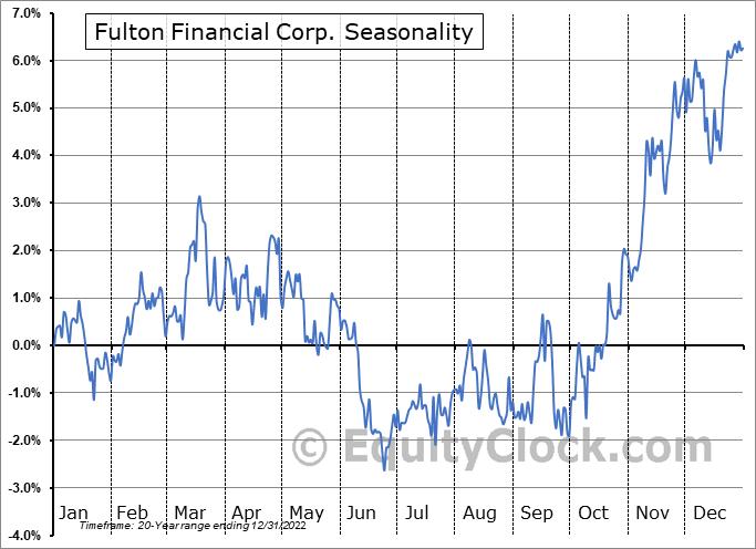 Fulton Financial Corporation Seasonal Chart