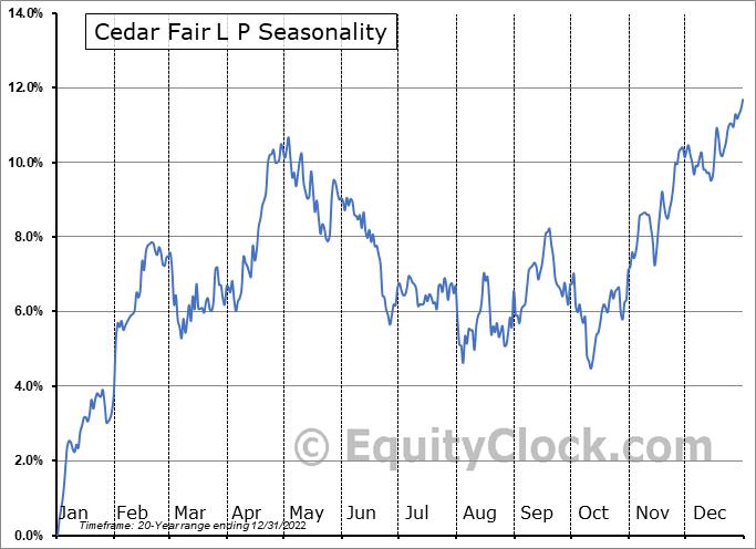 Cedar Fair L P (NYSE:FUN) Seasonal Chart