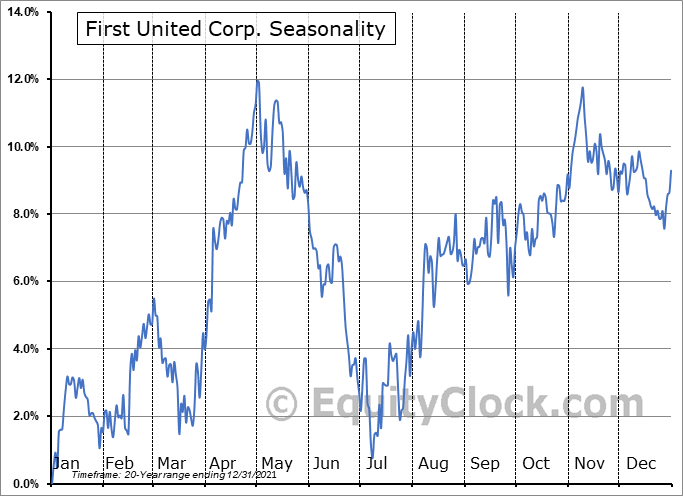 First United Corp. (NASD:FUNC) Seasonality