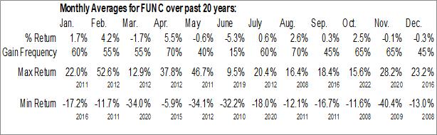 Monthly Seasonal First United Corp. (NASD:FUNC)