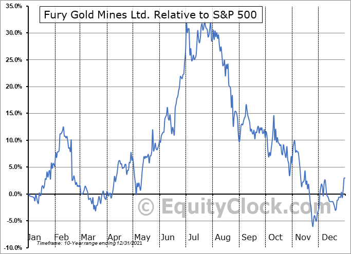 FURY Relative to the S&P 500