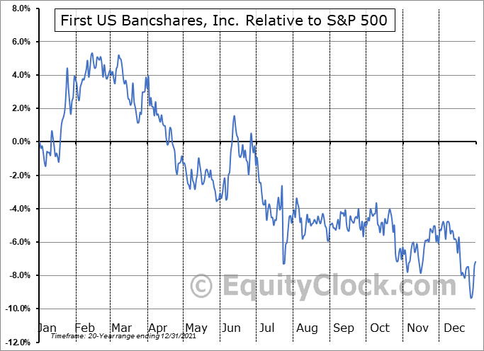 FUSB Relative to the S&P 500