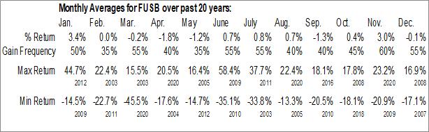 Monthly Seasonal First US Bancshares, Inc. (NASD:FUSB)